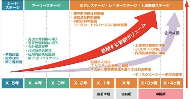 公認会計士・税理士 多田総合会計事務所(東京) IPO
