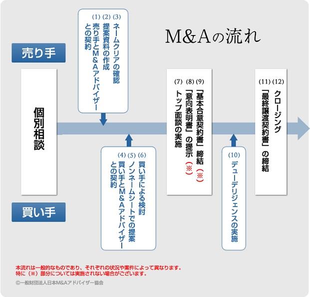 公認会計士・税理士 多田総合会計事務所(東京) M&A